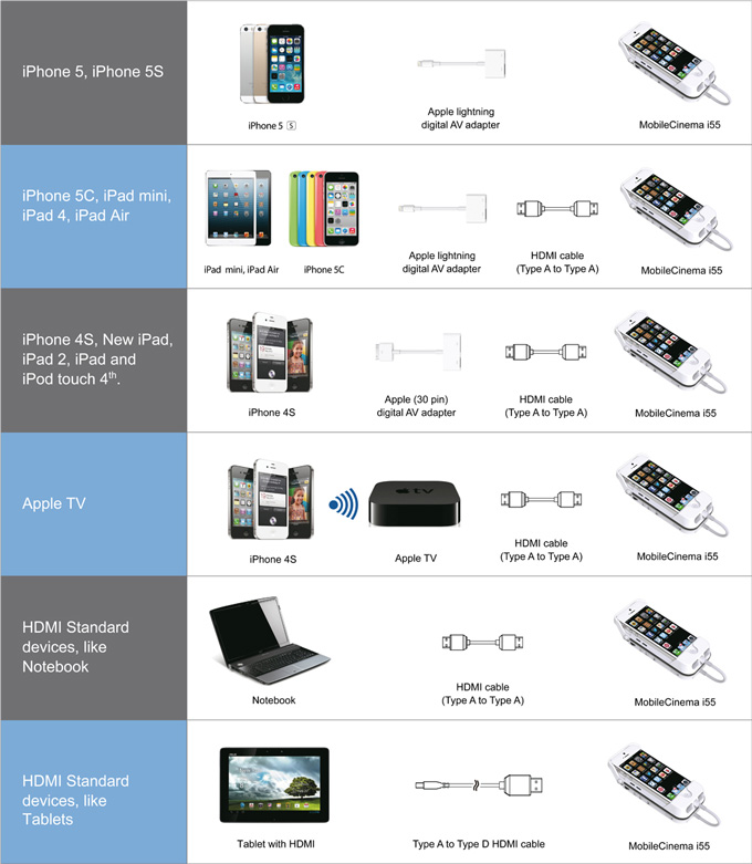 Mobilecinema i55 Battery Pack And Projector For iPhone 5,5s+Voucher iPhone 6 image